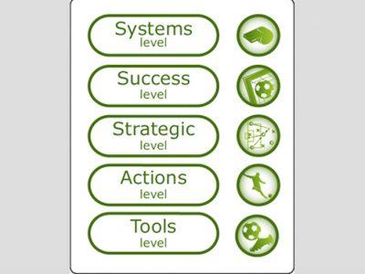 Framework for Strategic Sustainable Development