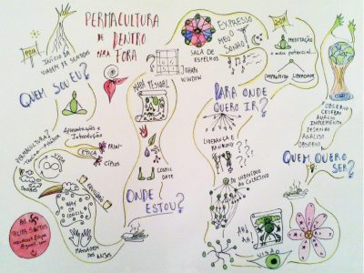 Permaculture From the Inside Out