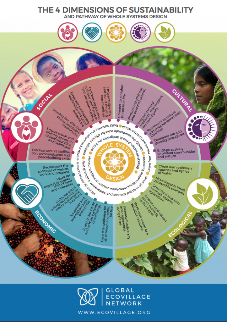 Dimensions of Sustainability Poster