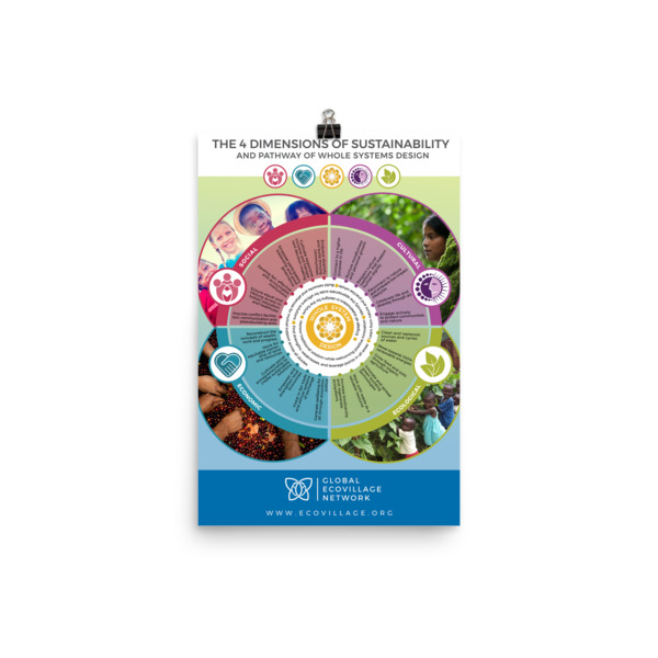 sustainability poster dimensions of sustainability educational