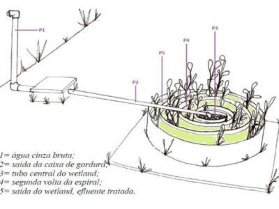 Spiral Wetlands