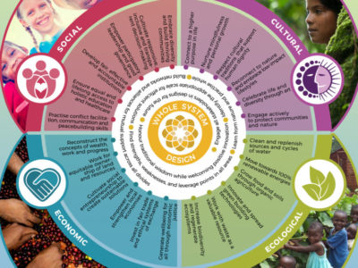 GEN's Ecovillage Design Cards – Launch of the New Edition
